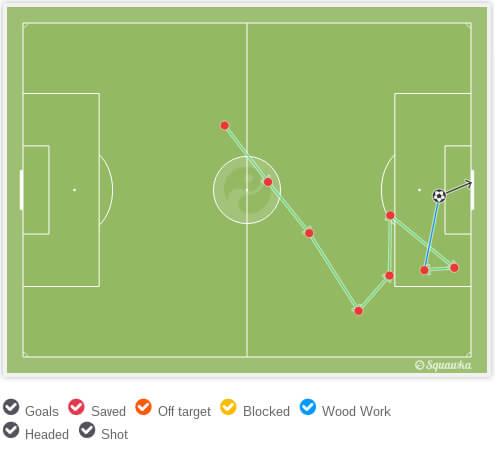 Схема второго гола Рэшфорда вворота «Арсенала».