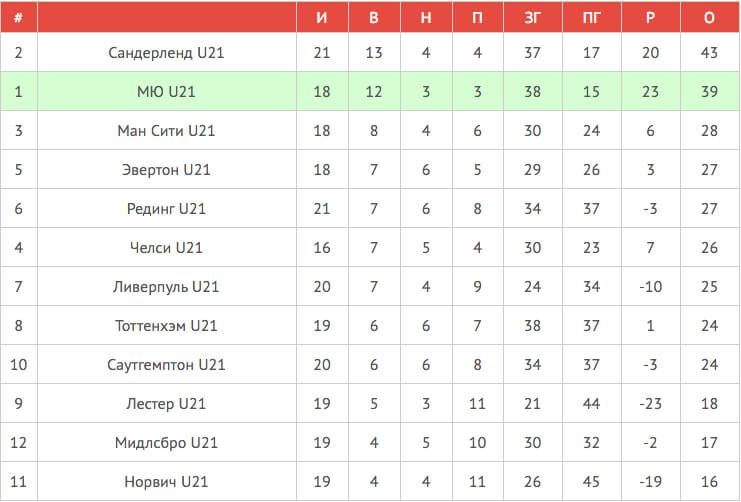 Таблица U21 | Авангард Манчестер Юнайтед-05