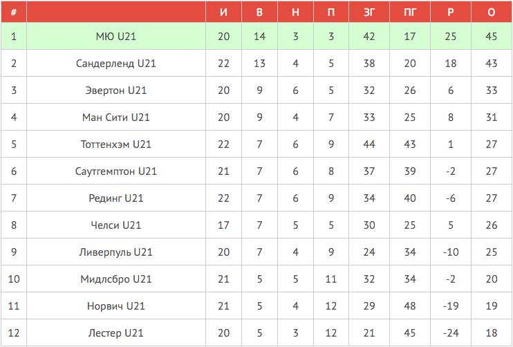 Таблица U21 | Авангард Манчестер Юнайтед-20