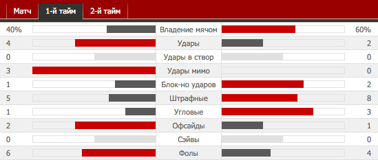 TOT 3-0 MAU | Тоттенхэм - Манчестер Юнайтед | Статистика-11