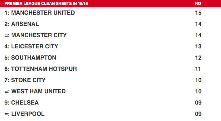 United top Premier League clean sheets table - Official Manchester United Website-06