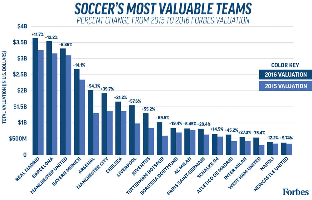 Forbes-SoccerValuations2016-PercentChangeBarGraph-1000px