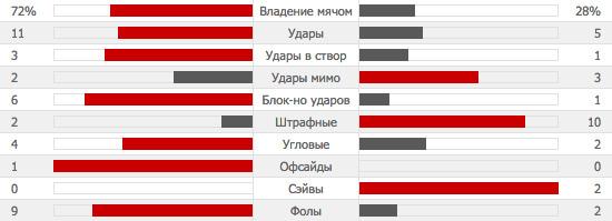 MAU 1-1 LEI | Манчестер Юнайтед - Лестер | Статистика-03