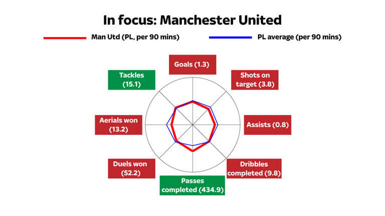 man-utd-stats-data-season-graphic_3741855