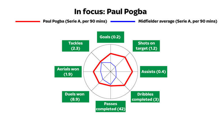 pogba-juventus-serie-a-manchester-united-graphic_3741808