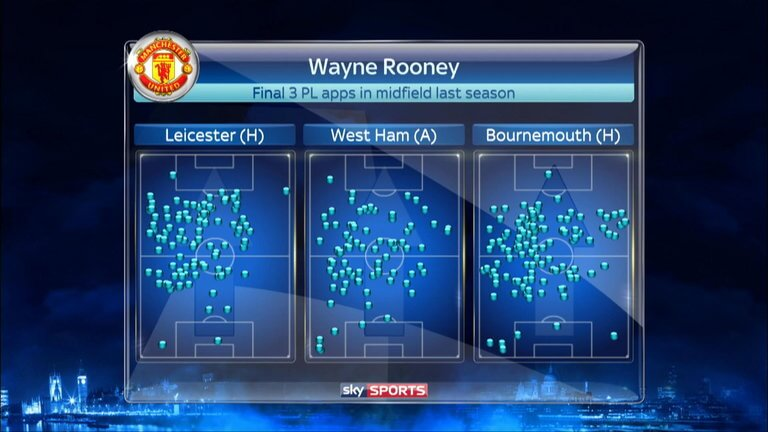 wayne-rooney-touch-map-manchester-united-monday-night-football_3765581