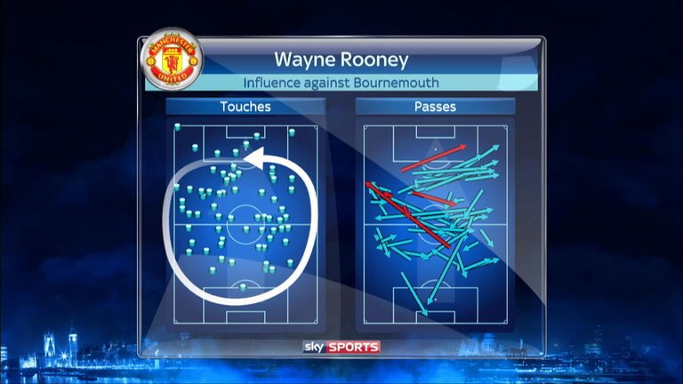 wayne-rooney-touch-map-manchester-united-monday-night-football_3765582