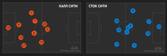 Усредненные позиции игроков: слева — «Халл Сити» против МЮ дома, справа — «Сток Сити» против МЮ на выезде.