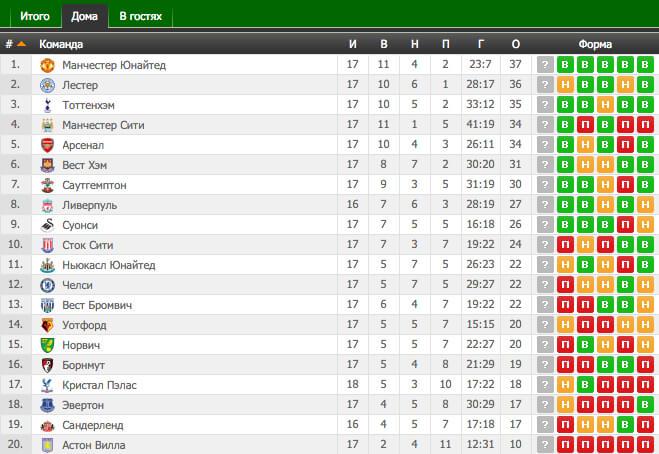 Футбол результаты англия чемпион лига [PUNIQRANDLINE-(au-dating-names.txt) 25